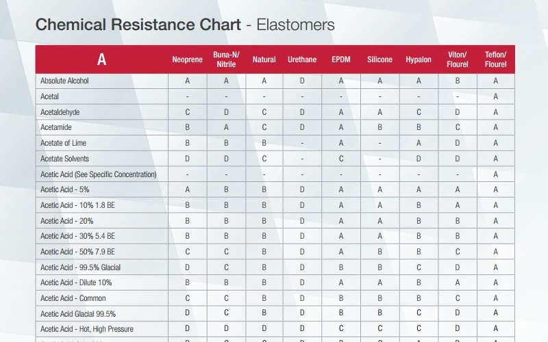 Chemical resistance chart elastomers phelps industrial products