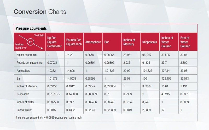 Conversion Charts Phelps Industrial Products