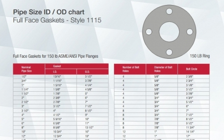 Pipe Size ID | Phelps Industrial Products