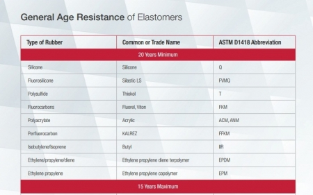 General Age Resistance of Elastomers