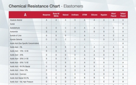 Chemical Resistance Chart - Elastomers