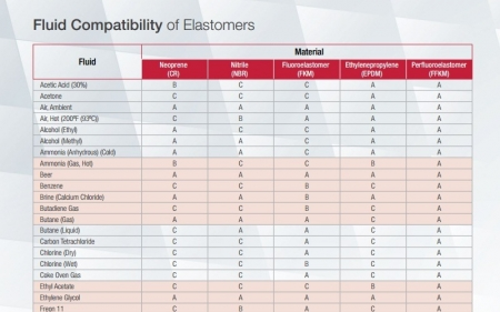 Fluid Compatibility  of Elastomers